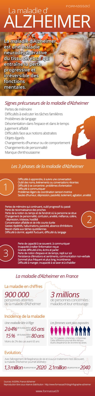 Infographie: la maladie d'Alzheimer