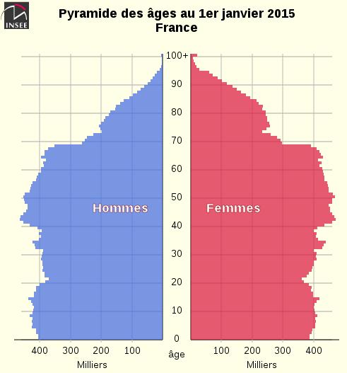 Pyramide des âges en France en 2015